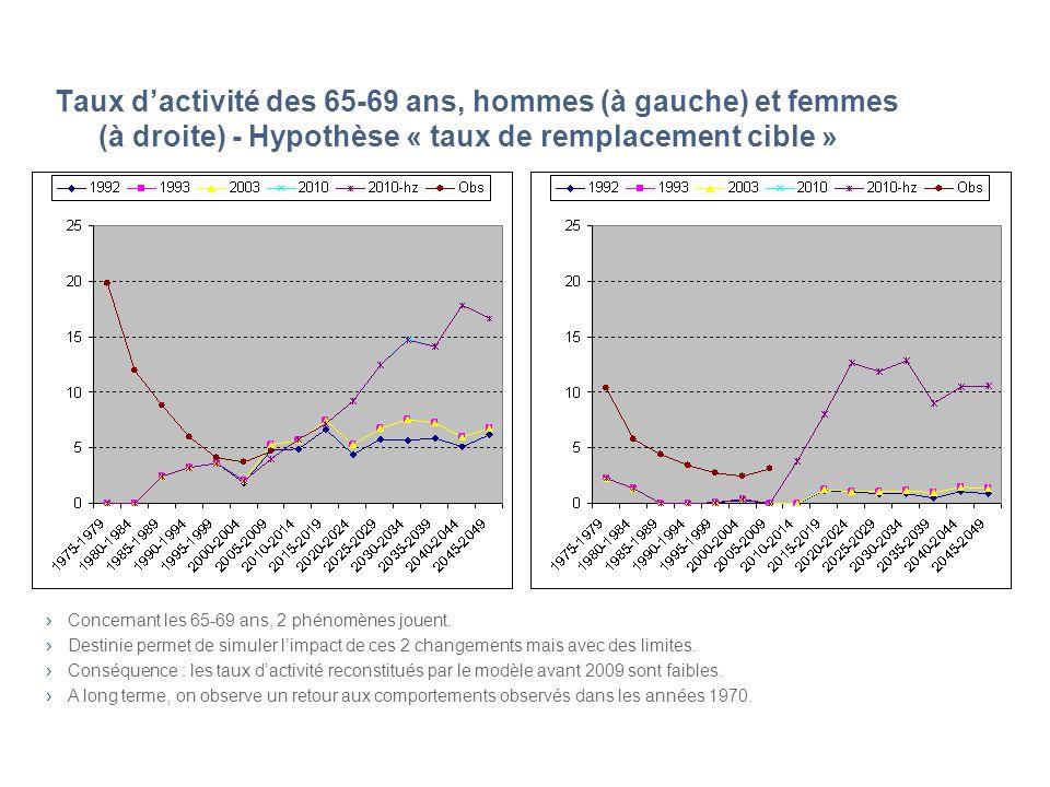 Taux dactivité des 65-69 ans, hommes (à gauche) et femmes (à droite) - Hypothèse « taux de remplacement cible » Concernant les 65-69 ans, 2 phénomènes jouent.