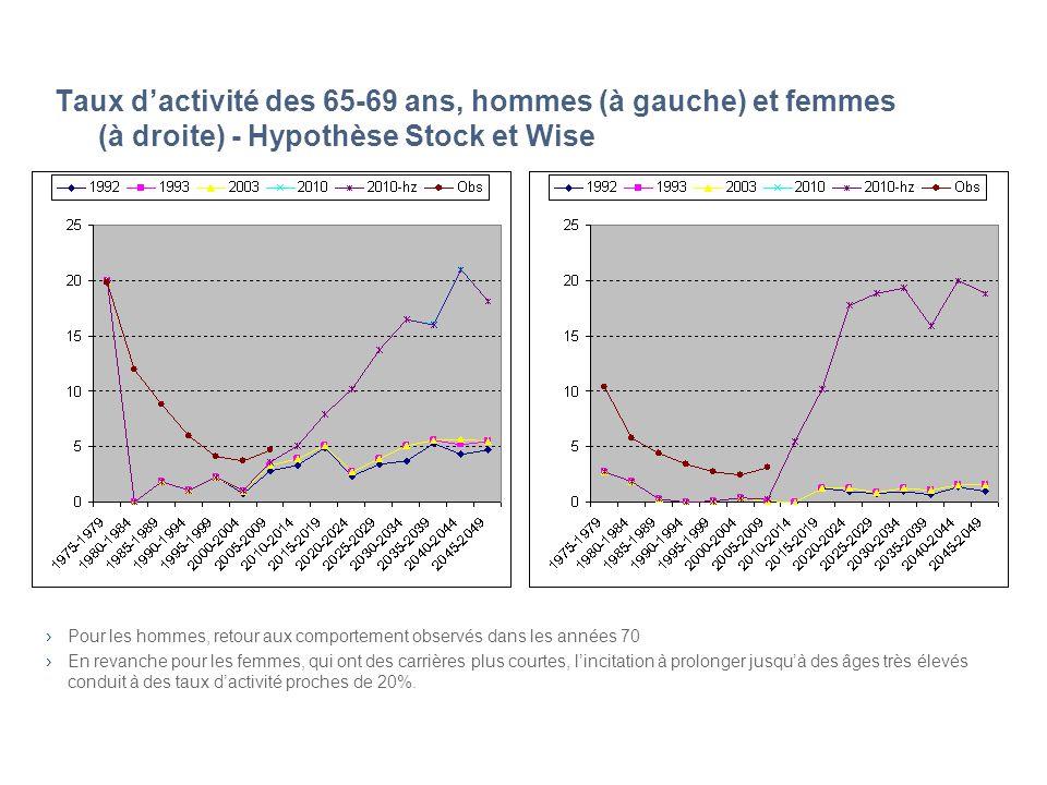 Taux dactivité des 65-69 ans, hommes (à gauche) et femmes (à droite) - Hypothèse Stock et Wise Pour les hommes, retour aux comportement observés dans