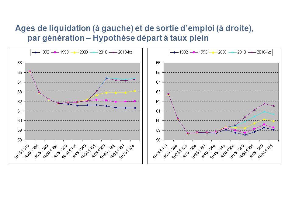 Ages de liquidation (à gauche) et de sortie demploi (à droite), par génération – Hypothèse départ à taux plein