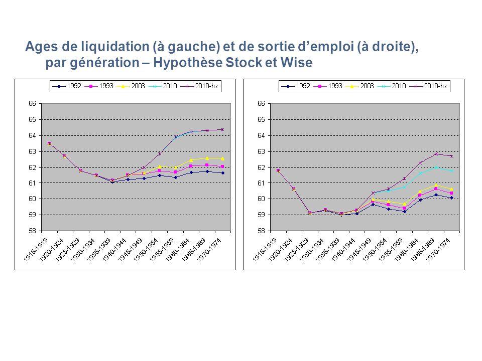 Ages de liquidation (à gauche) et de sortie demploi (à droite), par génération – Hypothèse Stock et Wise