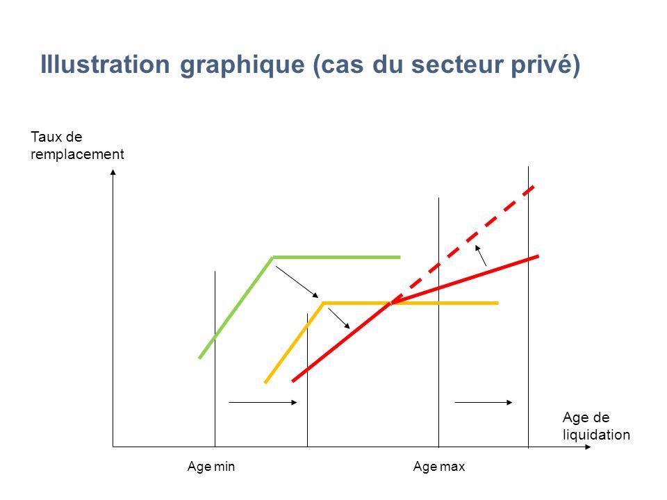 Illustration graphique (cas du secteur privé) Taux de remplacement Age de liquidation Age minAge max
