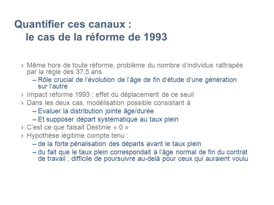 Quantifier ces canaux : le cas de la réforme de 1993 Même hors de toute réforme, problème du nombre dindividus rattrapés par la règle des 37,5 ans –Rô