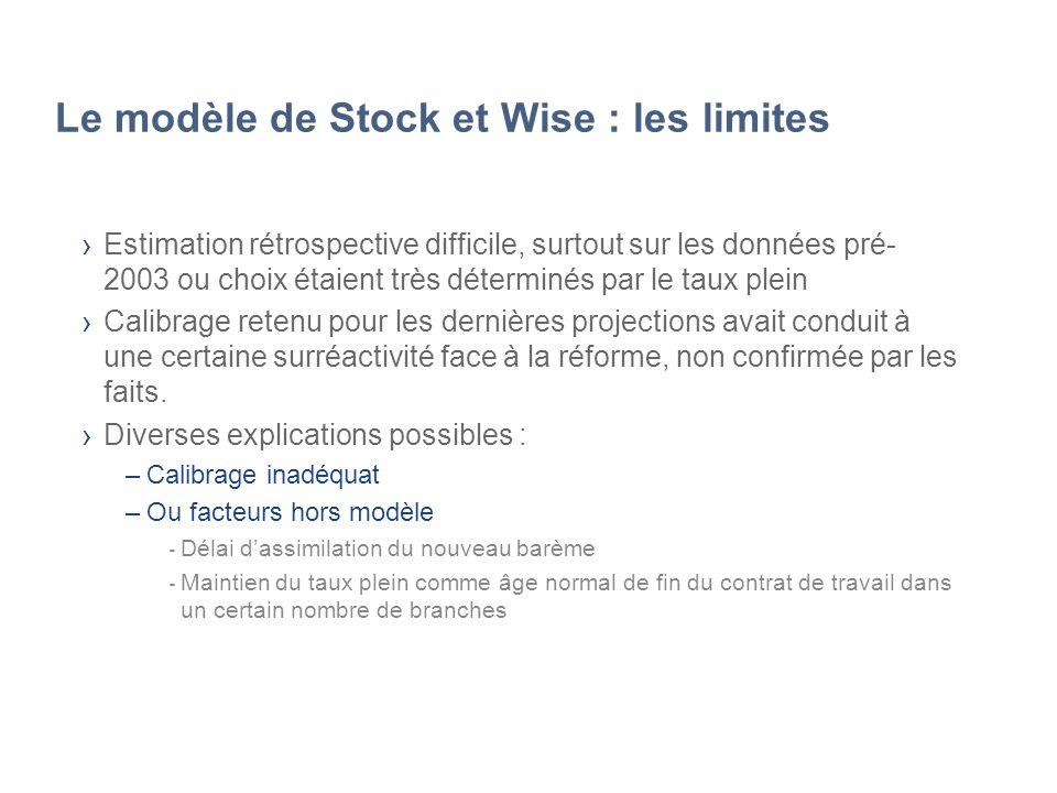 Le modèle de Stock et Wise : les limites Estimation rétrospective difficile, surtout sur les données pré- 2003 ou choix étaient très déterminés par le