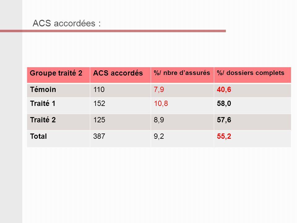 Groupe traité 2ACS accordés %/ nbre dassurés%/ dossiers complets Témoin1107,940,6 Traité 115210,858,0 Traité 21258,957,6 Total3879,255,2 ACS accordées