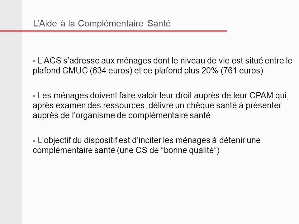LAide à la Complémentaire Santé LACS sadresse aux ménages dont le niveau de vie est situé entre le plafond CMUC (634 euros) et ce plafond plus 20% (76