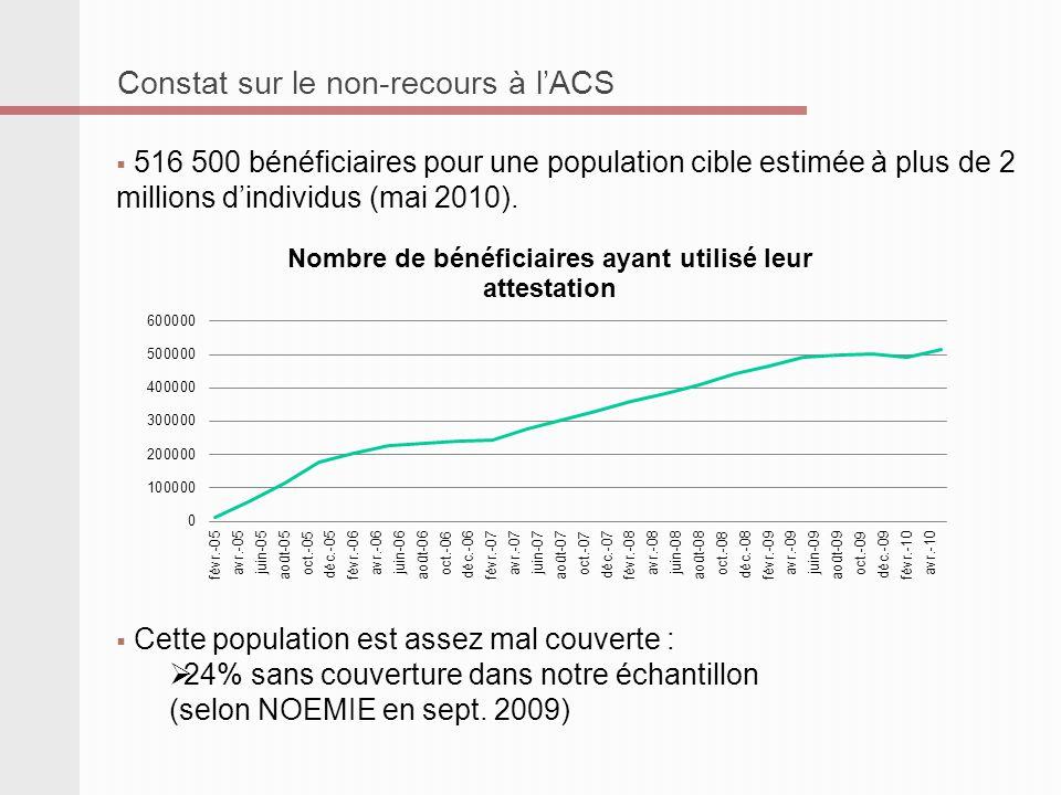 Constat sur le non-recours à lACS 516 500 bénéficiaires pour une population cible estimée à plus de 2 millions dindividus (mai 2010). Cette population