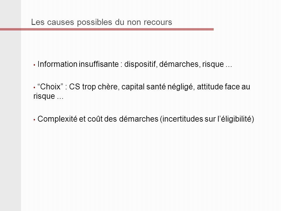 Les causes possibles du non recours Information insuffisante : dispositif, démarches, risque...