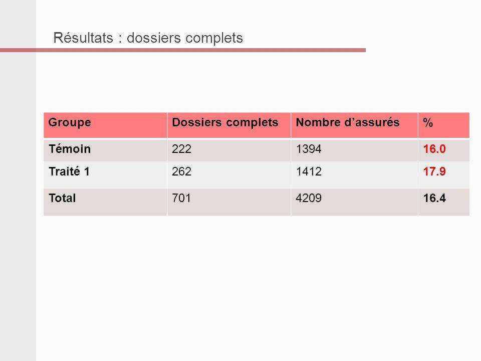 GroupeDossiers completsNombre dassurés% Témoin222139416.0 Traité 1262141217.9 Traité 2217140315.5 Total701420916.4 Résultats : dossiers complets