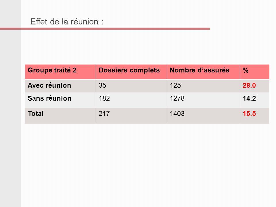 Groupe traité 2Dossiers completsNombre dassurés% Avec réunion3512528.0 Sans réunion182127814.2 Total217140315.5 Effet de la réunion :
