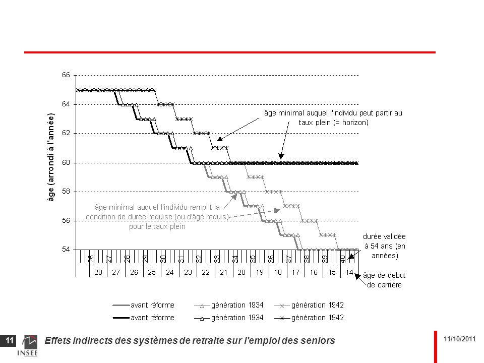 11/10/2011 Effets indirects des systèmes de retraite sur l'emploi des seniors 11