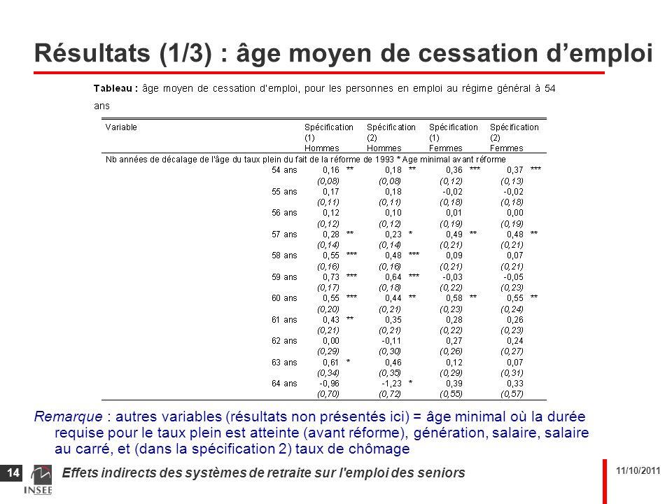 11/10/2011 Effets indirects des systèmes de retraite sur l emploi des seniors 14 Résultats (1/3) : âge moyen de cessation demploi Remarque : autres variables (résultats non présentés ici) = âge minimal où la durée requise pour le taux plein est atteinte (avant réforme), génération, salaire, salaire au carré, et (dans la spécification 2) taux de chômage