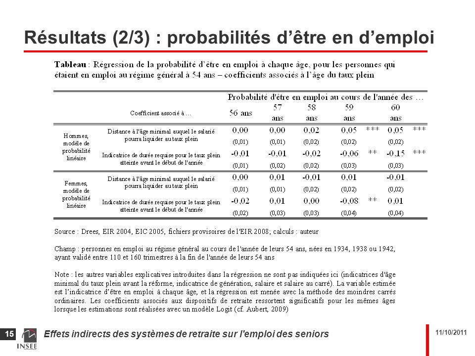 11/10/2011 Effets indirects des systèmes de retraite sur l'emploi des seniors 15 Résultats (2/3) : probabilités dêtre en demploi
