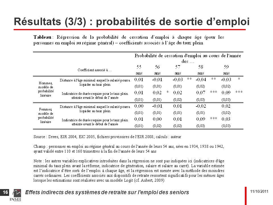 11/10/2011 Effets indirects des systèmes de retraite sur l'emploi des seniors 16 Résultats (3/3) : probabilités de sortie demploi