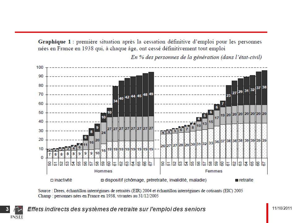 11/10/2011 Effets indirects des systèmes de retraite sur l'emploi des seniors 3