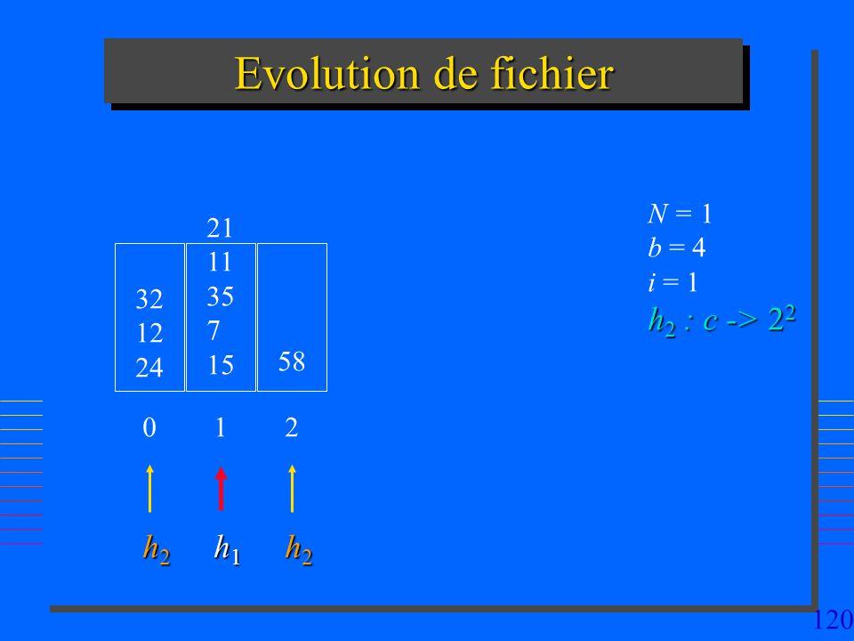 120 Evolution de fichier 32 12 24 N = 1 b = 4 i = 1 h 2 : c -> 2 2 0 21 11 35 7 15 1 58 2 h2h2h2h2 h1h1h1h1 h2h2h2h2