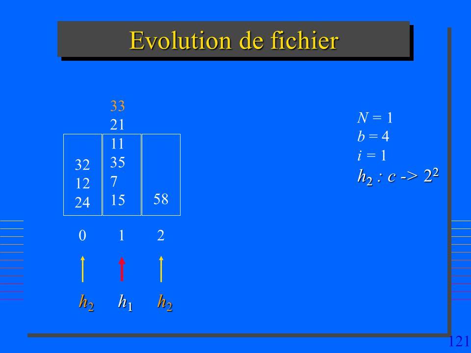 121 Evolution de fichier 32 12 24 N = 1 b = 4 i = 1 h 2 : c -> 2 2 0 33 21 11 35 7 15 1 58 2 h2h2h2h2 h1h1h1h1 h2h2h2h2