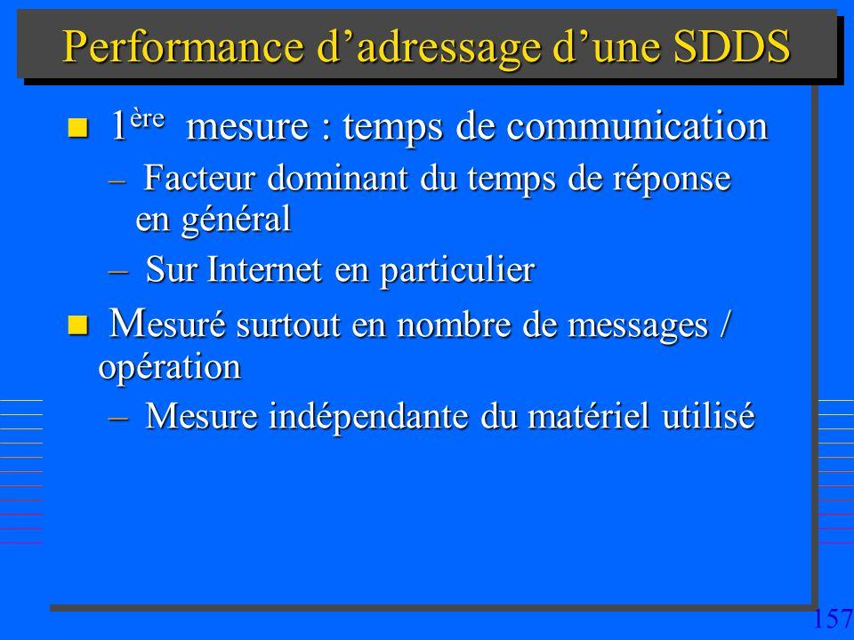 157 Performance dadressage dune SDDS n 1 ère mesure : temps de communication – Facteur dominant du temps de réponse en général – Sur Internet en particulier n M esuré surtout en nombre de messages / opération – Mesure indépendante du matériel utilisé