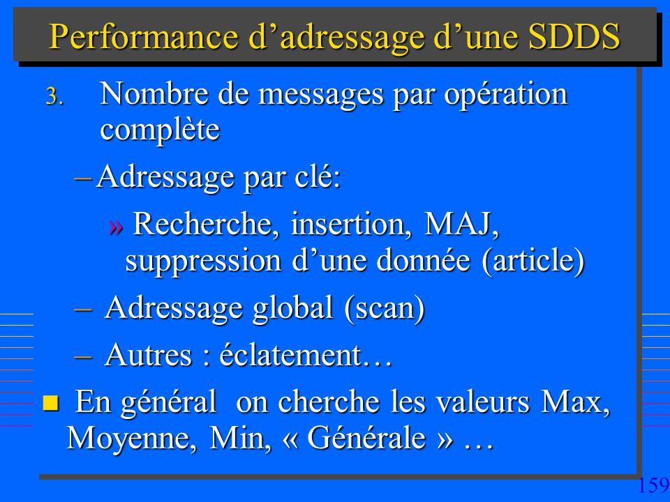 159 Performance dadressage dune SDDS 3. Nombre de messages par opération complète –Adressage par clé: » Recherche, insertion, MAJ, suppression dune do
