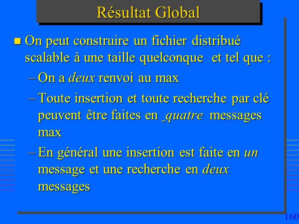 160 Résultat Global n On peut construire un fichier distribué scalable à une taille quelconque et tel que : –On a deux renvoi au max –Toute insertion et toute recherche par clé peuvent être faites en quatre messages max –En général une insertion est faite en un message et une recherche en deux messages