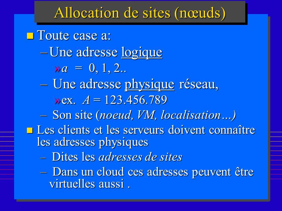 162 Allocation de sites (nœuds) n Toute case a: –Une adresse logique »a = 0, 1, 2.. – Une adresse physique réseau, »ex. A = 123.456.789 – Son site (no