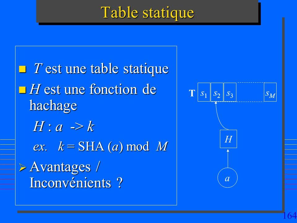 164 Table statique n T est une table statique n H est une fonction de hachage H : a -> k ex. k = SHA (a) mod M Avantages / Inconvénients ? Avantages /