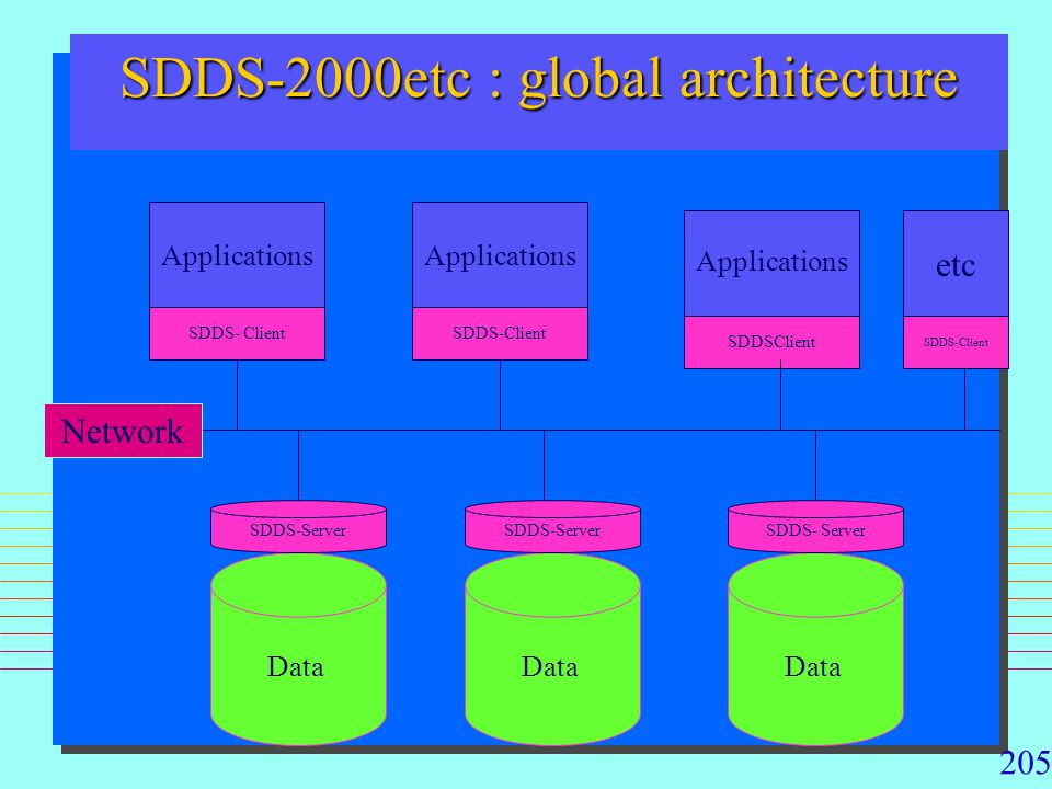 205 SDDS-2000etc : global architecture Applications etc Data SDDS-Server SDDS- Client SDDSClient SDDS-Client Network