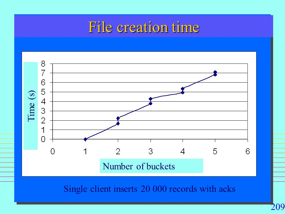 209 File creation time Single client inserts 20 000 records with acks Number of buckets Time (s)