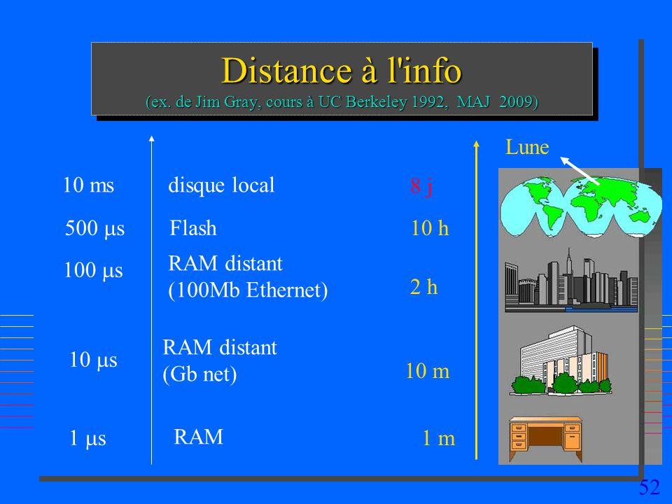 52 Distance à l'info (ex. de Jim Gray, cours à UC Berkeley 1992, MAJ 2009) 1 s 10 s 10 ms RAM RAM distant (Gb net) disque local 100 s RAM distant (100