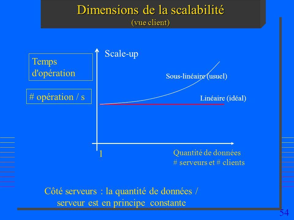 54 Dimensions de la scalabilité (vue client) Quantité de données # serveurs et # clients Temps d'opération # opération / s Scale-up Linéaire (idéal) S