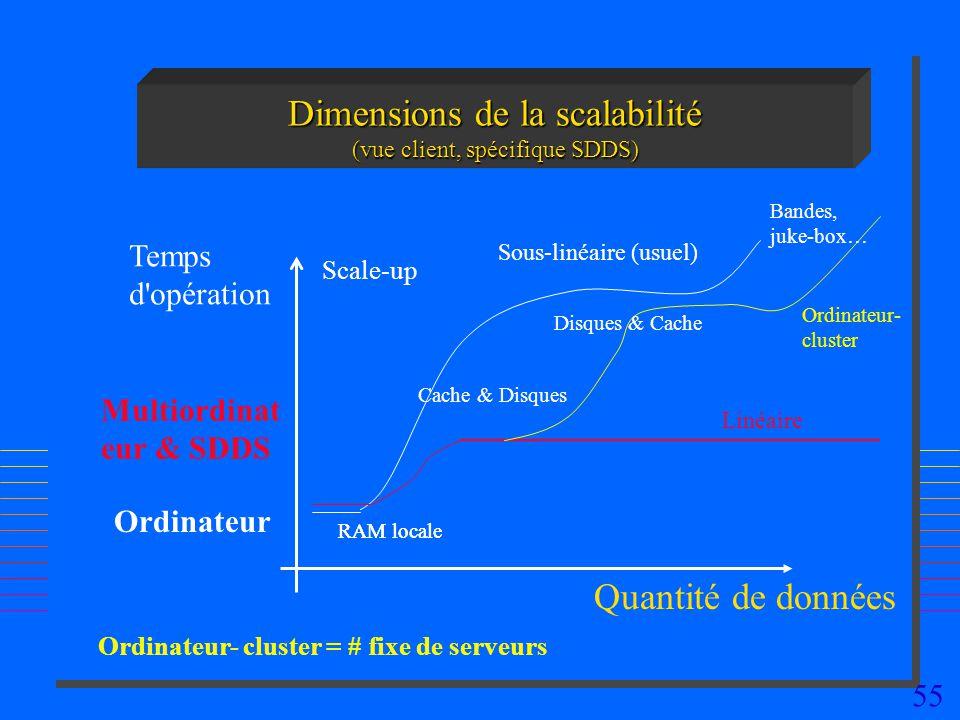 55 Dimensions de la scalabilité (vue client, spécifique SDDS) Quantité de données Multiordinat eur & SDDS Scale-up Linéaire Sous-linéaire (usuel) RAM locale Disques & Cache Bandes, juke-box… Cache & Disques Temps d opération Ordinateur RAM locale Ordinateur- cluster Ordinateur- cluster = # fixe de serveurs