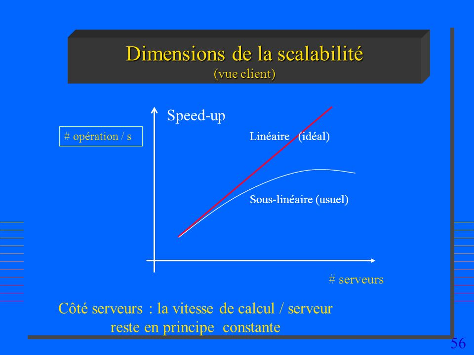 56 Dimensions de la scalabilité (vue client) # serveurs # opération / s Speed-up Linéaire (idéal) Sous-linéaire (usuel) Côté serveurs : la vitesse de calcul / serveur reste en principe constante
