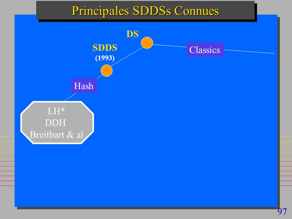 97 Principales SDDSs Connues Hash SDDS (1993) LH* DDH Breitbart & al DS Classics