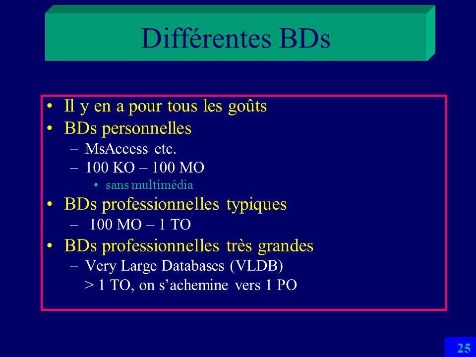 BDs et ISF Nombreuses fonctions statistiques et financières Standard et selon SGBD (MsAccess 2007 ici) Divers graphiques... Pas dISF ou dActuariat san
