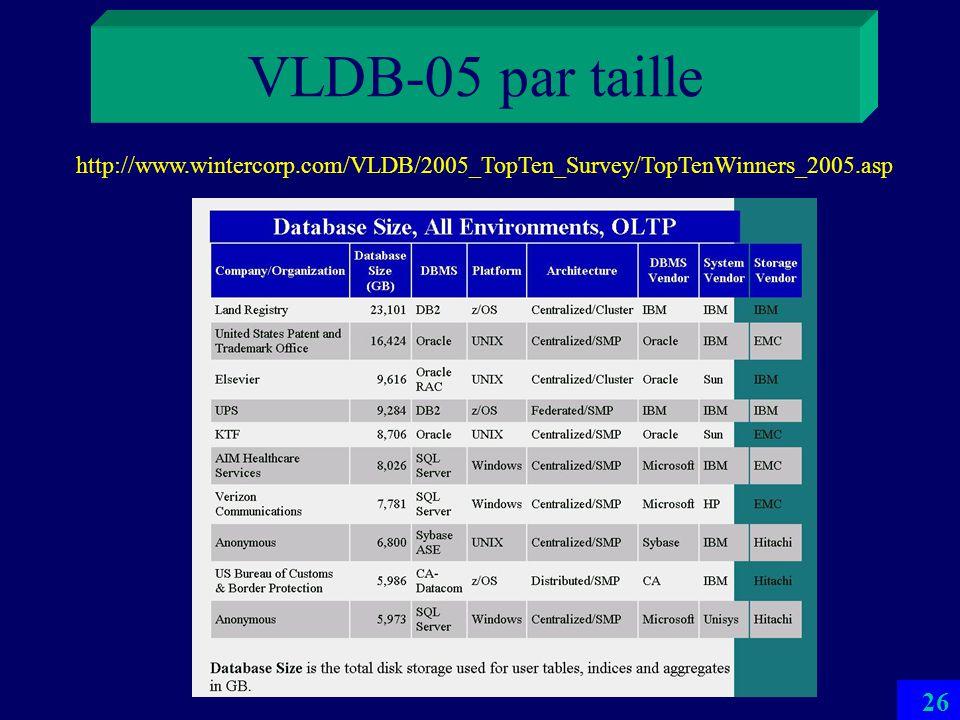 25 Différentes BDs Il y en a pour tous les goûts BDs personnelles –MsAccess etc. –100 KO – 100 MO sans multimédia BDs professionnelles typiques – 100