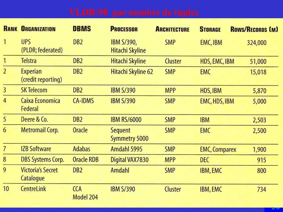 29 VLDB-98 par taille UPS contient aussi 6 TB d indexes