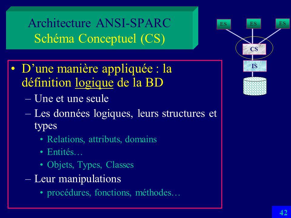 41 Architecture ANSI-SPARC Schéma Conceptuel (CS) Dune manière abstraite: un modèle conceptuel de lunivers réel de la BD –Dit aussi entreprise LUniver