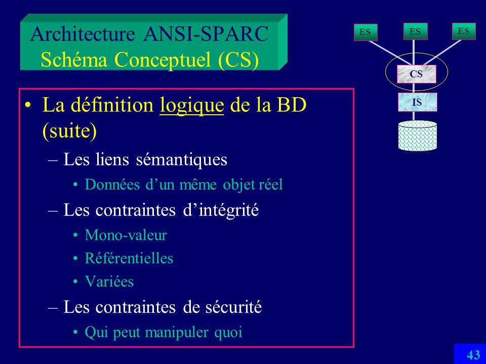 42 Architecture ANSI-SPARC Schéma Conceptuel (CS) Dune manière appliquée : la définition logique de la BD –Une et une seule –Les données logiques, leu