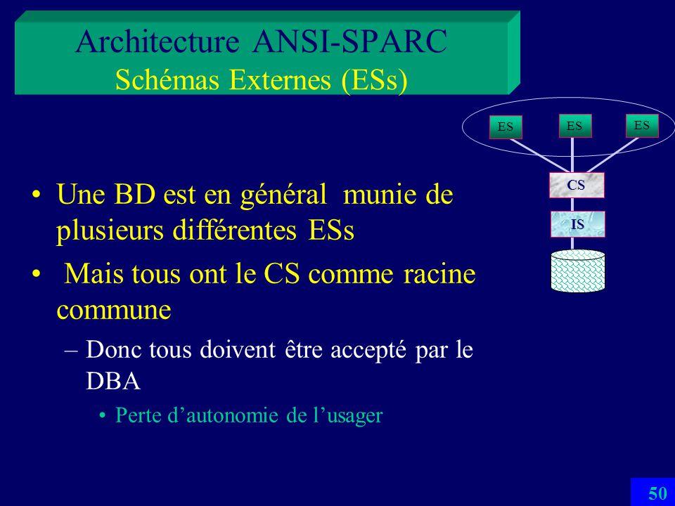 49 Architecture ANSI-SPARC Schémas Externes (ESs) Un ES = un sous-schéma dune BD Dérivé du CS –La dérivation est définie dans le ES Définit une vue de