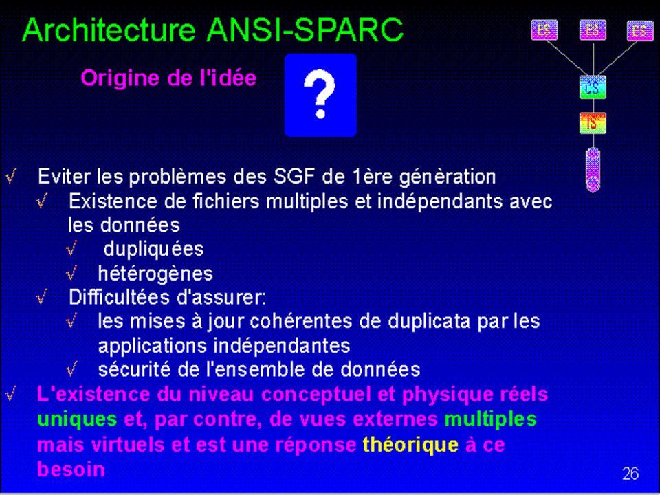 56 Architecture ANSI-SPARC Schéma Interne (IS) Définit la représentation interne de la BD –Niveau interne ou physique Les disques, fichiers hachés, ar
