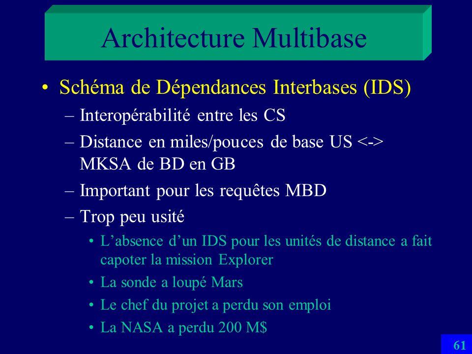 Architecture Multibase Nécessaire par la nécessité fréquente dutilisation de bases multiples et interopérables Schéma Externe Multibase (MES) –Présent