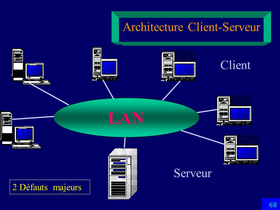 67 Architecture Client-Serveur LAN Serveur Client 2 Défauts majeurs