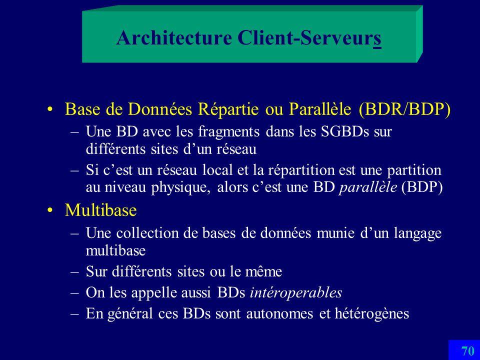 69 Architecture Client-Serveurs (Multiples) LAN Serveurs Clients
