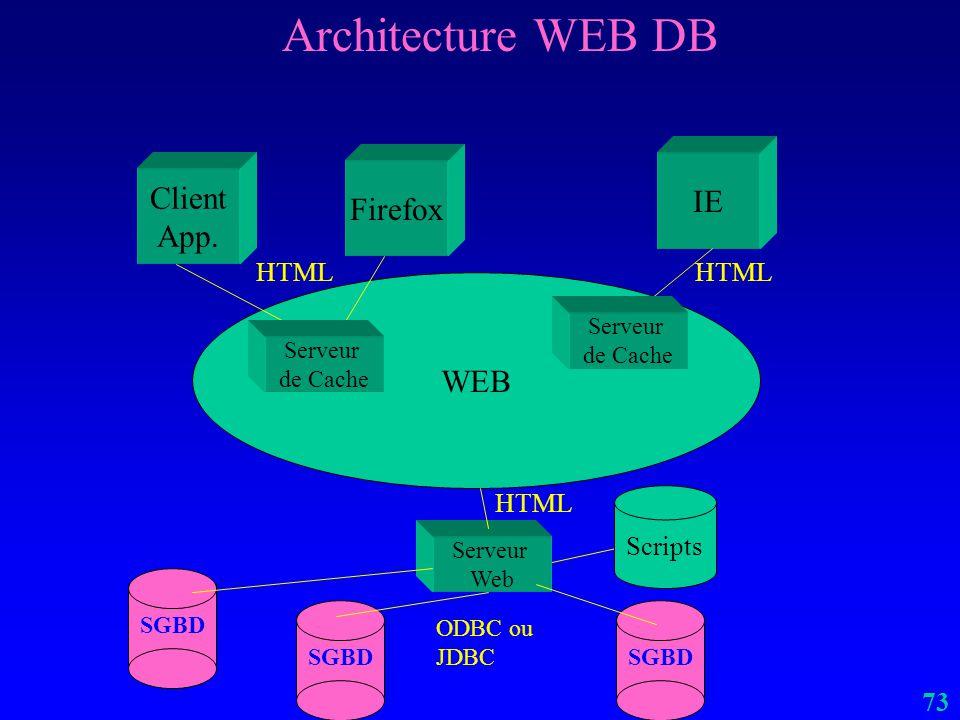 72 Architecture BDR / BDP (exemples) SQL Server – 256 serveurs (2006) Sybase –64 serveurs DB2 –16 (gros ?) serveurs ? Oracle –parallèle non-BDR (CPUs