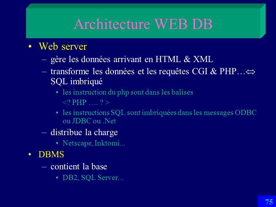 74 Architecture WEB DB Client –Envoie et réceptionne les pages HTML et XML Notamment avec la balise FORM avec lattribut ACTION Qui indique le nom du f