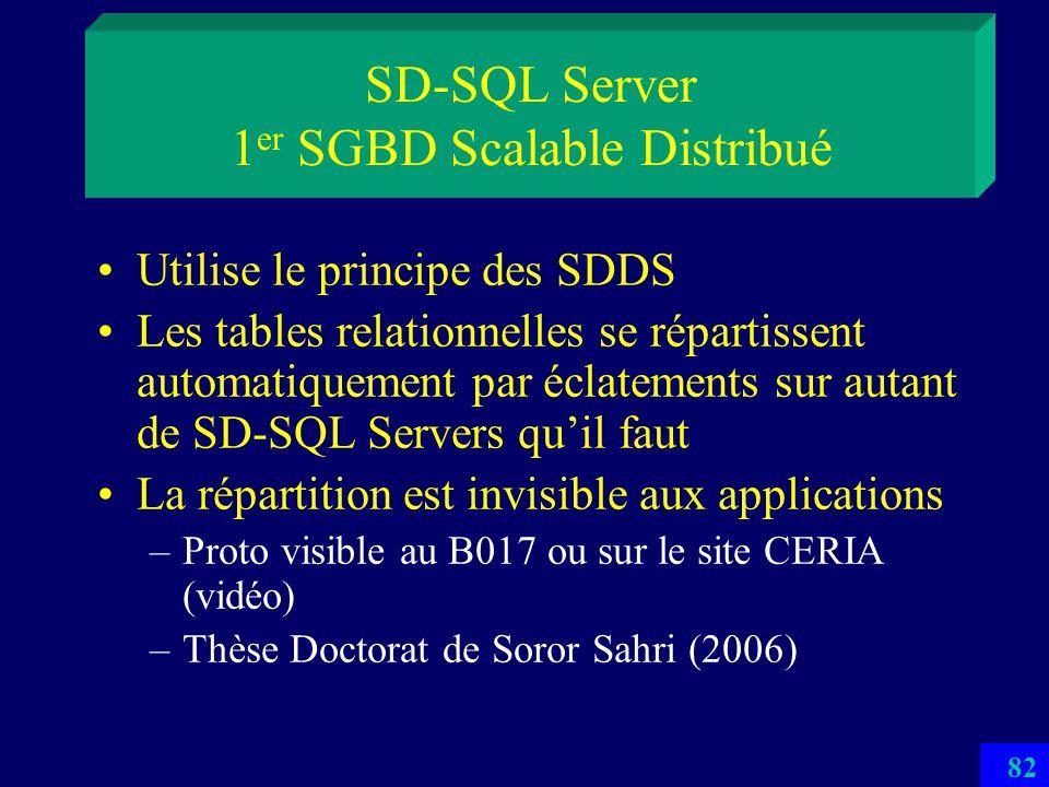 81 Structures de Données Distribuées et Scalables Partitionnement dynamique transparent au client –par hachage (LH*…) –par intervalles (RP*) : SDDS-20