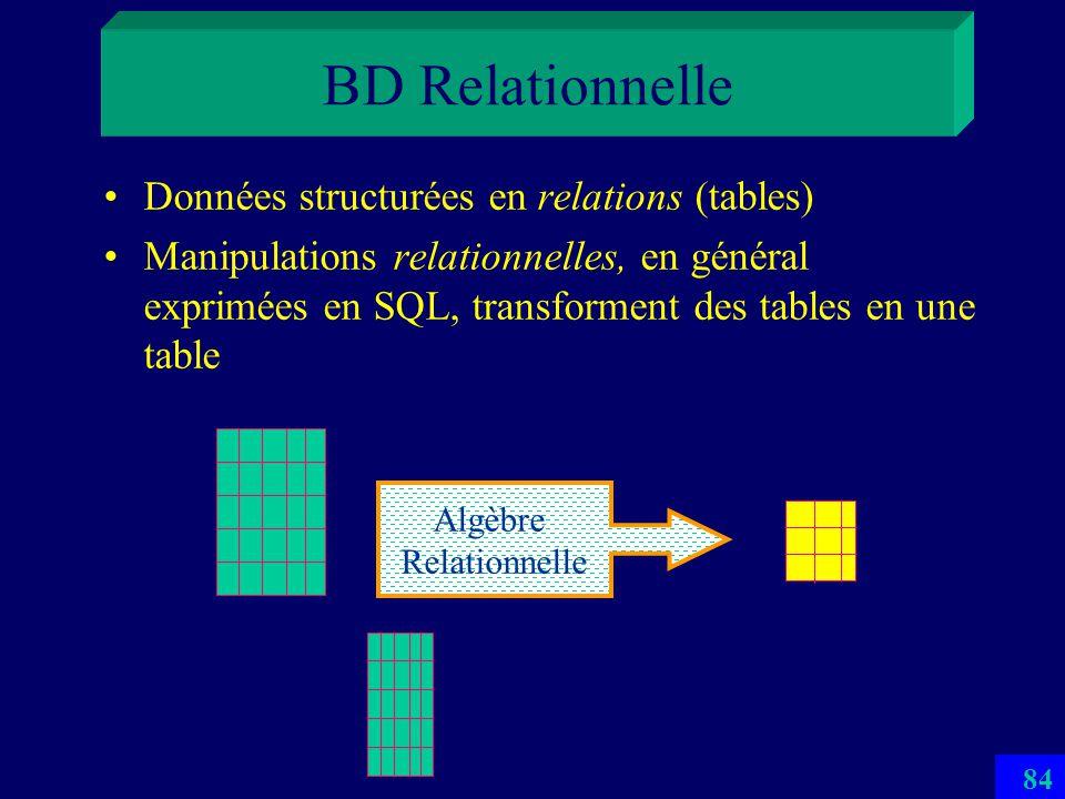 83 SD-SQL Server 1 er SGBD Scalable Distribué