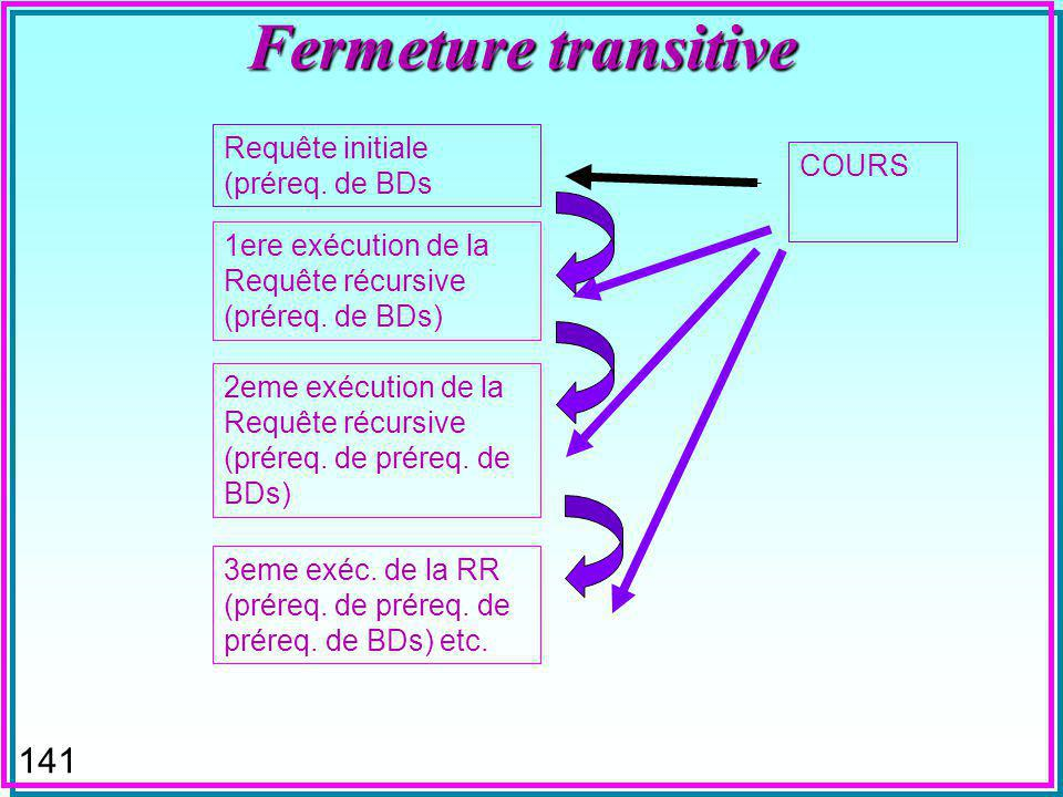 140 Fermeture transitive (DB2) WITH PRQ (CNOM, PNOM) AS ((SELECT CNOM, PNOM FROM COURS WHERE CNOM = BDs ) UNION ALL (SELECT C.CNOM, C.PNOM FROM PRQ AS