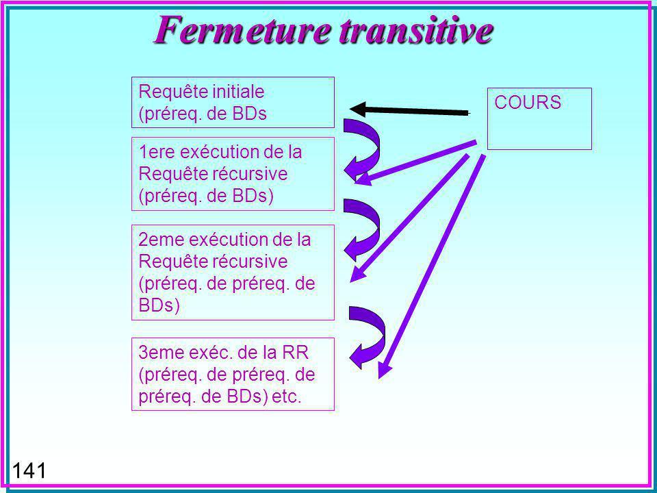 140 Fermeture transitive (DB2) WITH PRQ (CNOM, PNOM) AS ((SELECT CNOM, PNOM FROM COURS WHERE CNOM = BDs ) UNION ALL (SELECT C.CNOM, C.PNOM FROM PRQ AS P, COURS AS C WHERE C.CNOM = P.PNOM)) SELECT DISTINCT PNOM FROM PRQ n La requête récursive s exécute tant que la sélection dans PRQ avec PRQ courant nest pas vide.