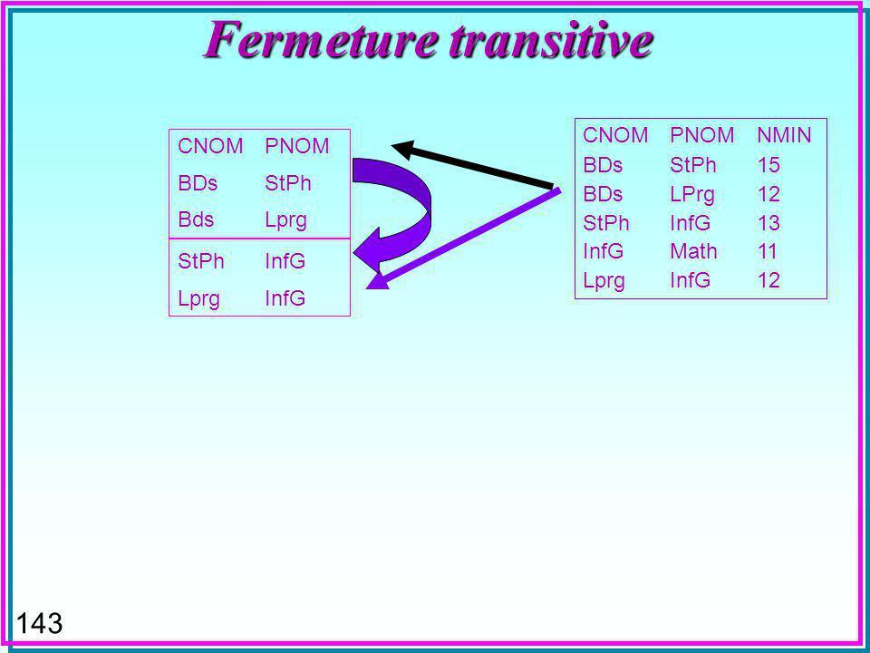 142 Fermeture transitive CNOMPNOM BDsStPh BdsLprg CNOMPNOMNMIN BDsStPh15 BDsLPrg12 StPhInfG13 InfGMath11 LprgInfG12