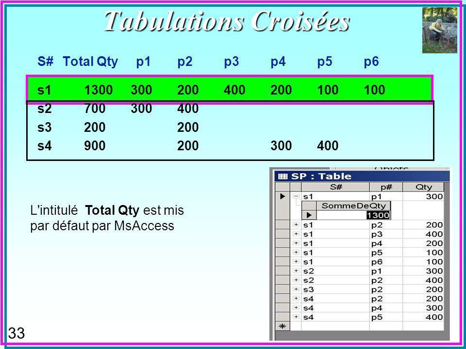 32 Tabulations Croisées (Crosstab queries, Pivot Queries) n Transforment les valeurs d attributs en attributs –Par exemple F les valeurs de P# trouvés pour un même S# deviennent les attributs P1, P2,...